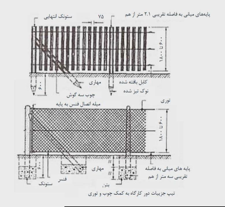حصار تخته ای یا زیرسازی فلزی و چوبی