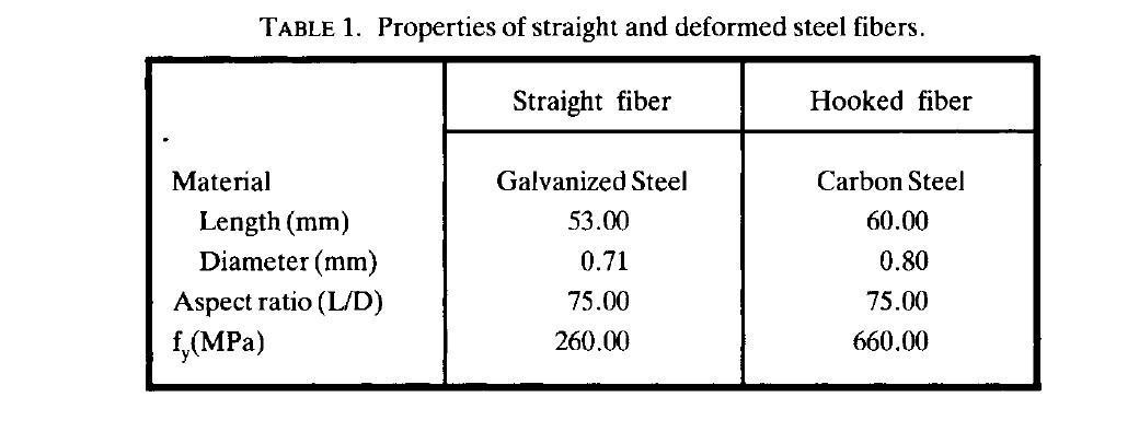 مقایسه مواد گوناگون بتن الیافی